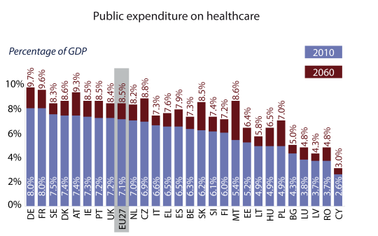 Public expenditure on healthcare (EU27, 2010-2060)