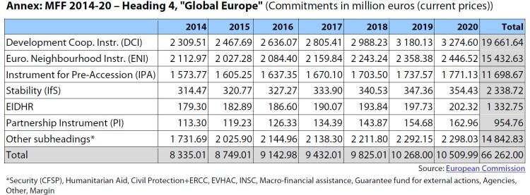 Global Europe