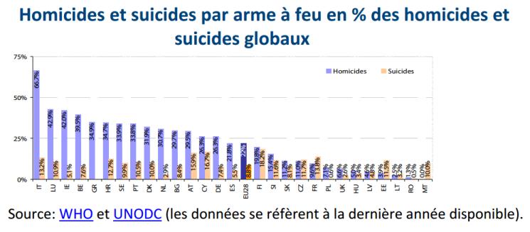 Homicides et suicides par arme à feu en % des homicides et suicides globaux