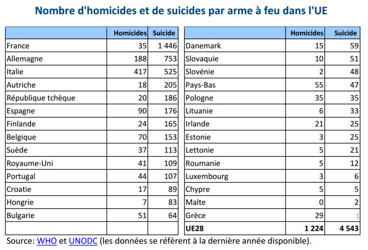 Nombre d'homicides et de suicides par arme à feu dans l'UE