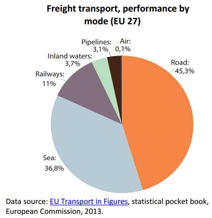 Freight transport, performance by mode (EU 27)