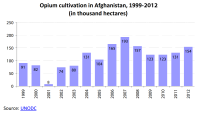 Opium cultivation in Afghanistan, 1999-2012 (in thousand hectares)