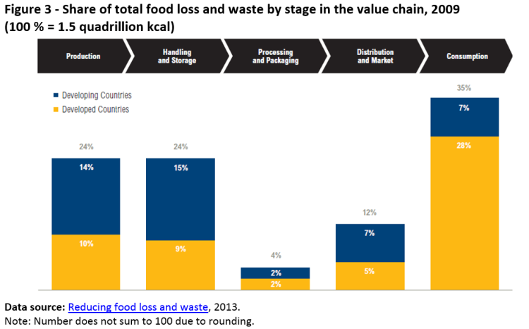 Share of total food loss and waste by stage in the value chain, 2009 (100 % = 1.5 quadrillion kcal)
