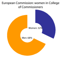 European Commission: women in College of Commissioners