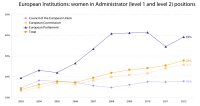 European Institutions: women in Administrator (level 1 and level 2) positions