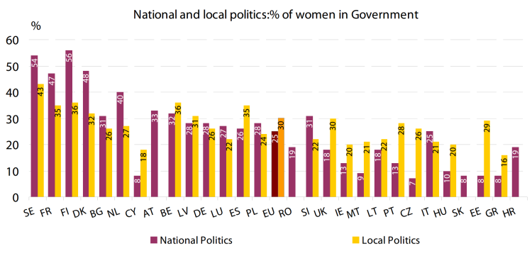 National and local politics: % of women in Government