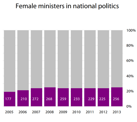 Female ministers in national politics