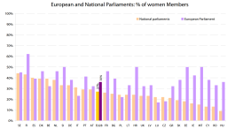 European and National Parliaments: % of women Members