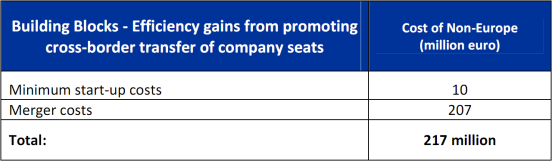Cost of non-Europe - Efficiency gains from promoting cross-border transfer of company seats