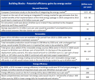 Cost of non-Europe - Potential efficiency gains by energy sector