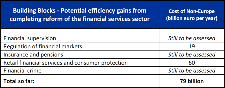 Cost of non-Europe - Potential efficiency gains from completing reform of the financial services sector
