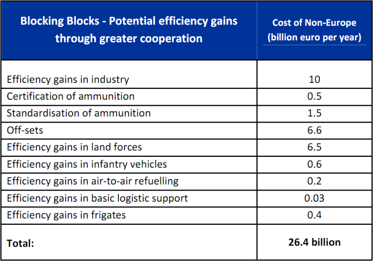 Cost of non-Europe – Potential efficiency gains through greater ...