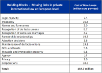Cost of non-Europe - Missing links in private international law at European level