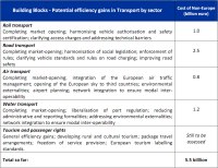 Cost of non-Europe - Potential efficiency gains in Transport by sector