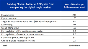 Cost of non-Europe - Potential GDP gains from completing the digital single market