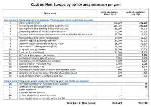 Cost of non-Europe by policy area (billion euro per year)