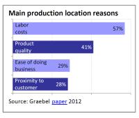 Main production location reasons