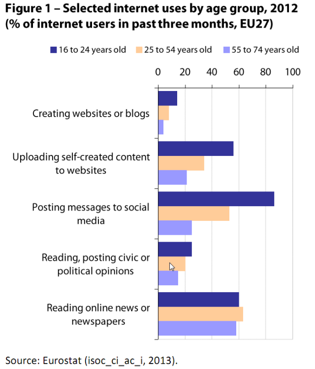 Selected internet users by age group, 2012 (% of internet users in