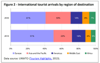 International tourist arrivals by region of destination