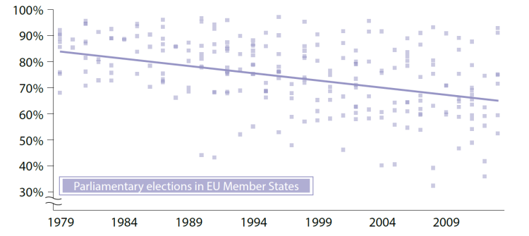 Turnout in national elections in the EU