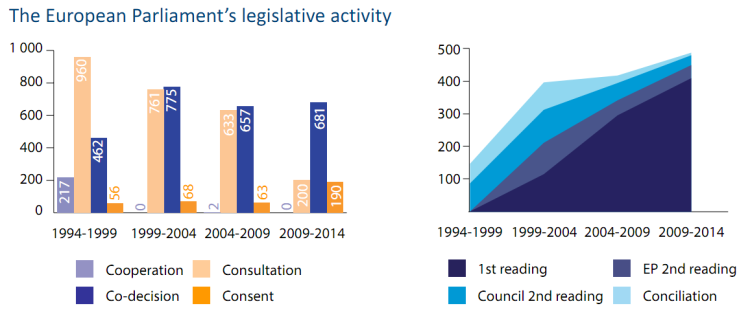 The European Parliament's legislative activity