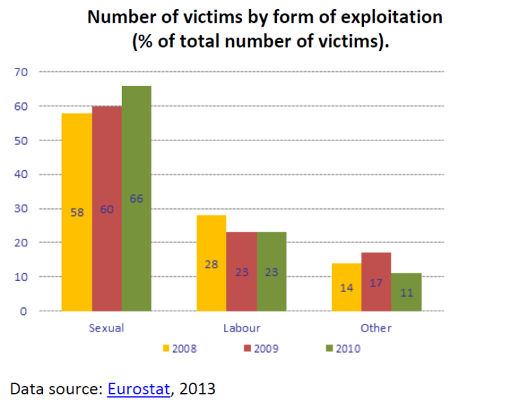Number of victims by form of exploitation (% of total number of victims)