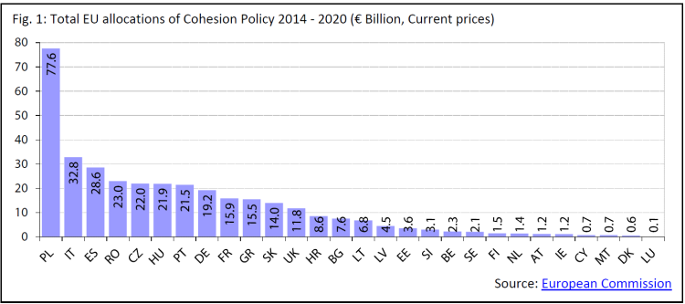 Total EU allocations of Cohesion Policy 2014 - 2020 (€ Billion, Current prices)