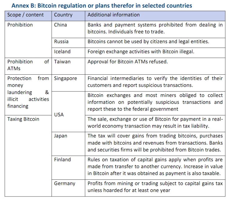 Bitcoin regulation or plans therefor in selected countries
