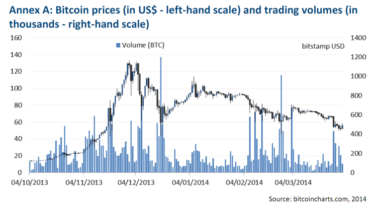 Bitcoin prices (in US$ - left-hand scale) and trading volumes (in  thousands - right-hand scale)
