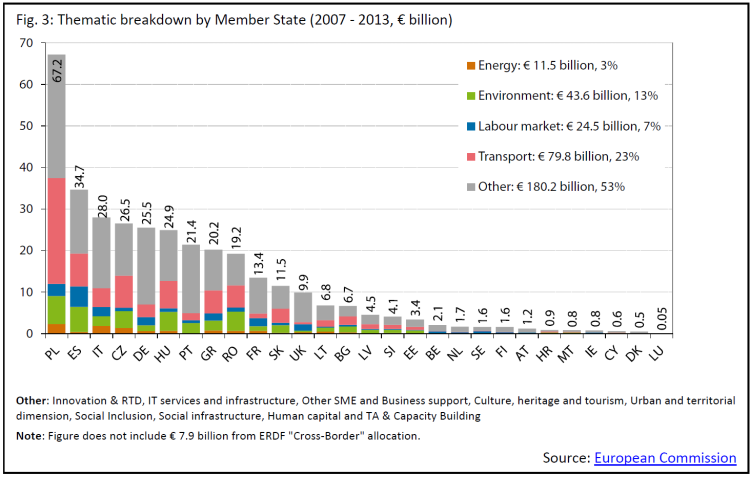 Thematic breakdown by Member State (2007 - 2013, € billion)