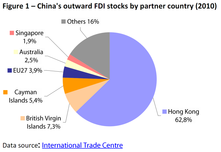 China's outward FDI stocks by partner country (2010)
