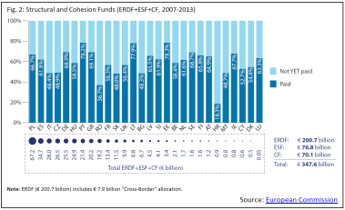 Structural and Cohesion Funds (ERDF+ESF+CF, 2007-2013)