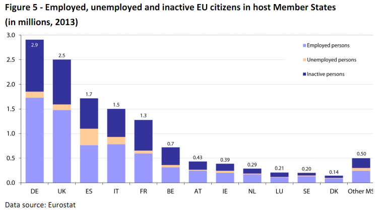 Employed, unemployed and inactive EU citizens in host Member States (in millions, 2013)