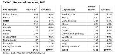 Gas and oil producers, 2012