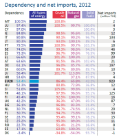 EU energy dependency rate and net imports, 2012