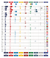 Size of political groups in the EP by Member State (as of October 2014)