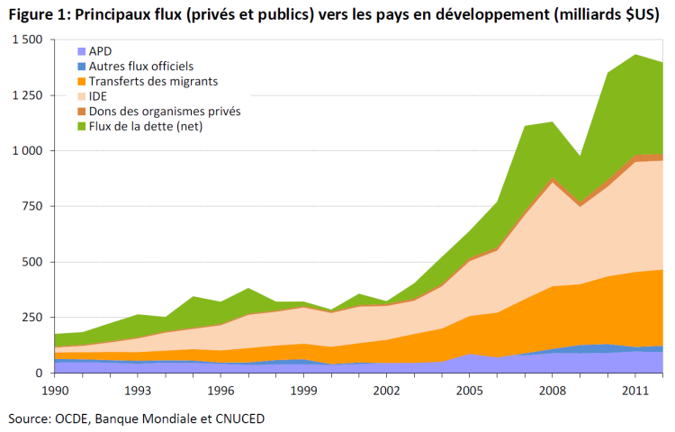 Principaux flux (privés et publics) vers les pays en développement (milliards $US)