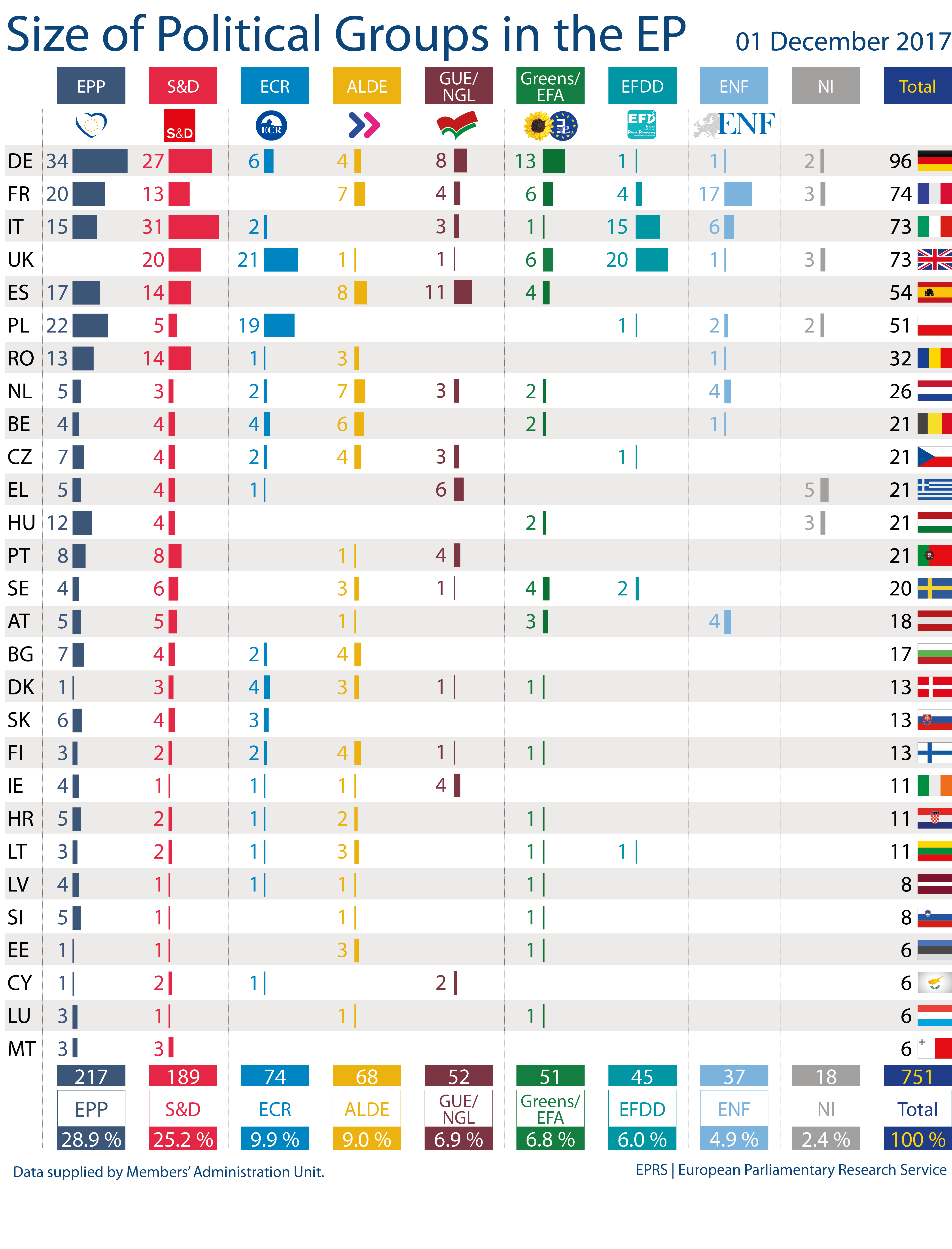 size of political groups in the ep european
