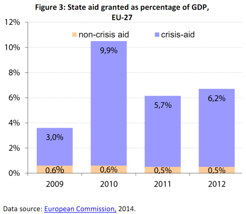 State aid granted as percentage of GDP, EU-27