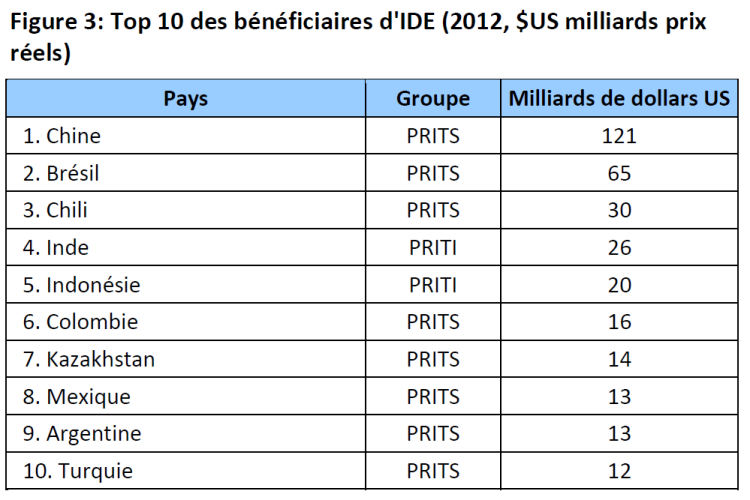 Top 10 des bénéficiaires d'IDE (2012, $US milliards prix réels)