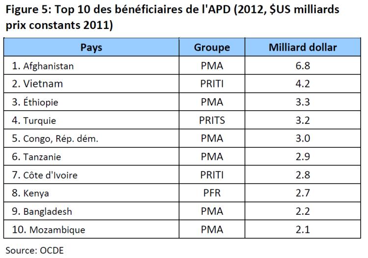 Top 10 des bénéficiaires de l'APD (2012, $US milliards prix constants 2011)