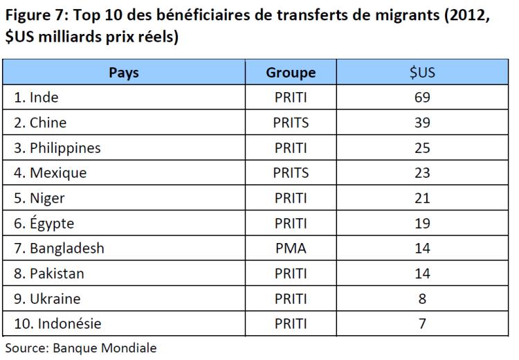 Top 10 des bénéficiaires de transferts de migrants (2012, $US milliards prix réels)