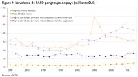 Le volume de l'APD par groupe de pays (milliards $US)
