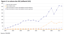 Le volume des IDE (milliards $US)