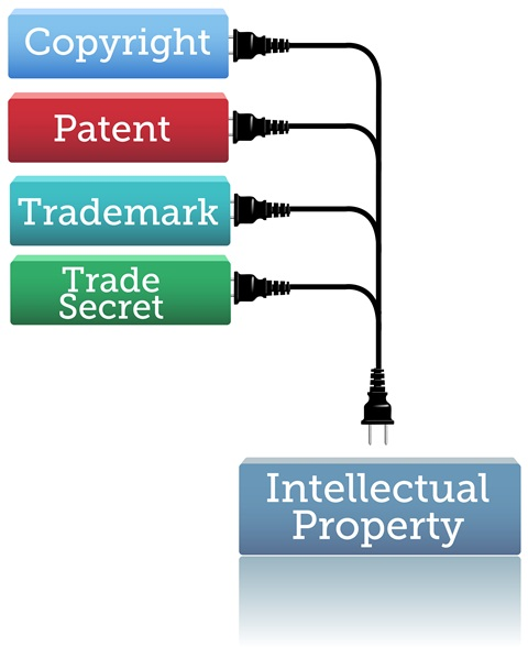 Intellectual Property Trade Publications