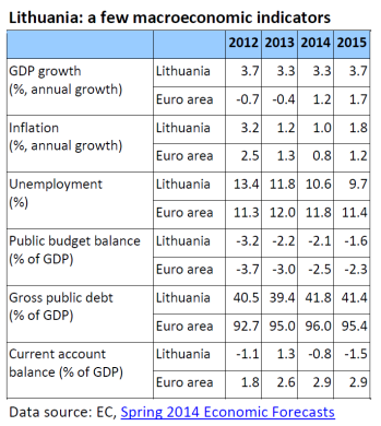 Lithuania: a few macroeconomic indicators