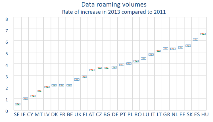 Data roaming volumes Rate of increase in 2013 compared to 2011