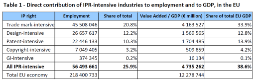 Direct contribution of IPR-intensive industries to employment and to GDP, in the EU