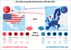 EU-US trade in goods and services (including royalties and licence fees), 2012