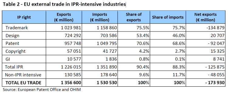 EU external trade in IPR-intensive industries